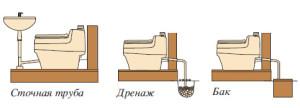 схема монтажа компостного биотуалета