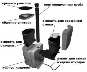 Устройство биотуалета для дома