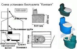 Конструкция биотуалета модели Компакт