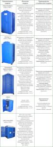 Продукция отечественного производителя туалетных кабинок