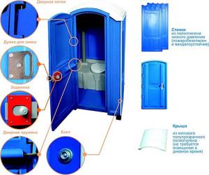 комплектация стандартной пластиковой туалетной кабины
