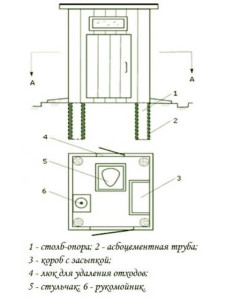Схема туалета дачного типа