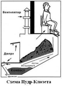 пудр-клозет