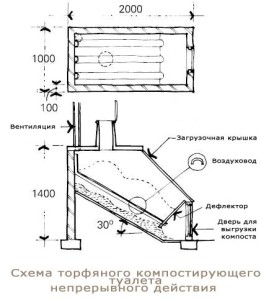 Схема клозета на торфеного туалета своими руками