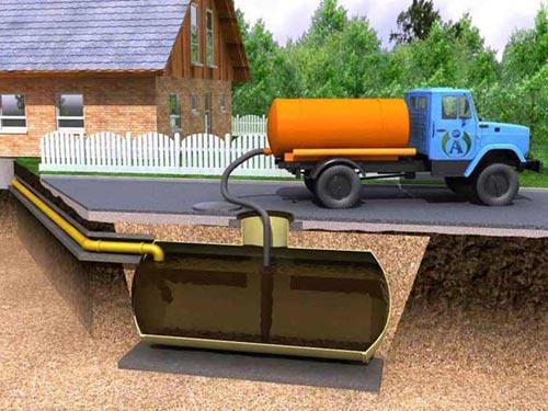 какую канализацию выбрать при высоком уровне грунтовых вод