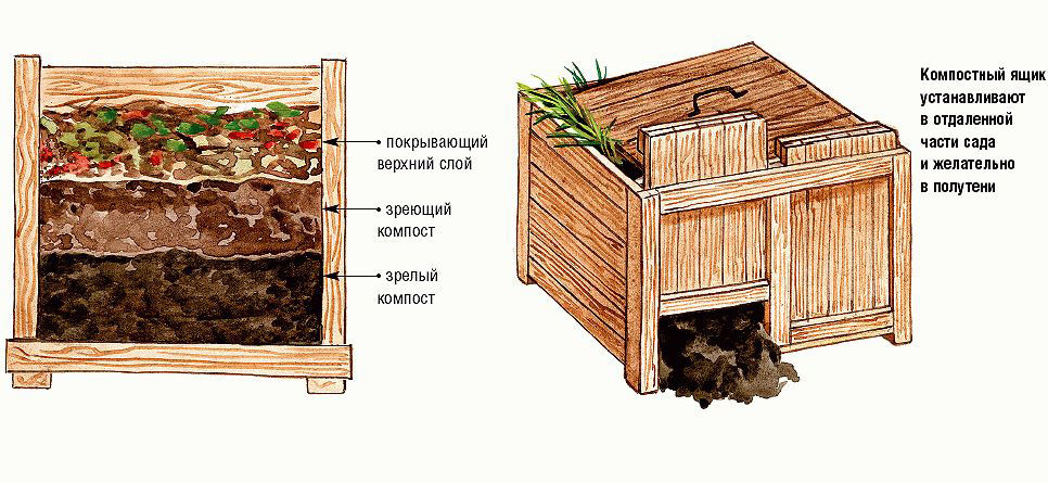 Садовый компостер для дачи - варианты, как сделать своими руками 38