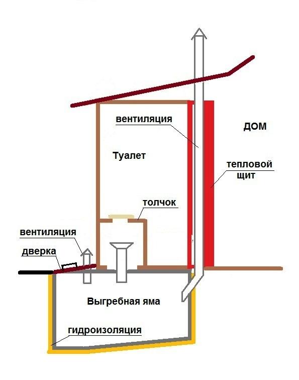 Схема постройки люфт-клозет