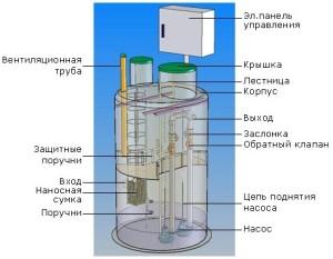 Схема и устройство КНС
