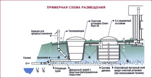 Схема установка мини септиков