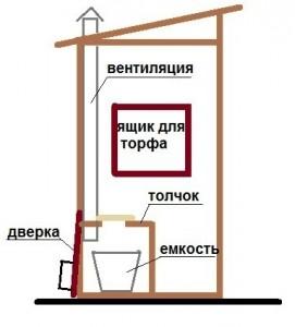 Схема постройки пудр-туалет