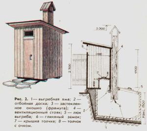 Устройство с туалета выгребной ямой