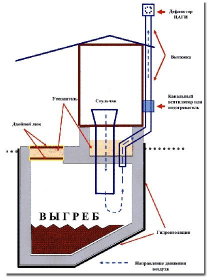 Схема дачного туалета с