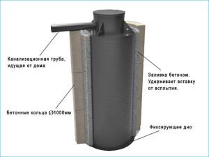 Модель из бетонных колец