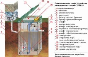 Чистка септика топас