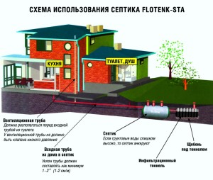 Схема использования накопительного септика