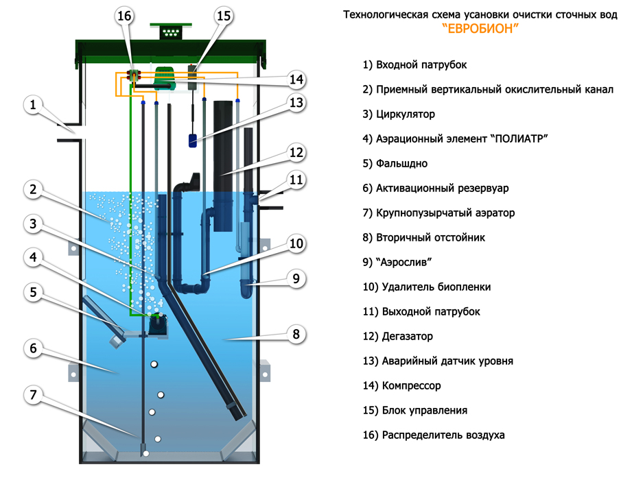 Станция биологической очистки сточных вод своими руками 98