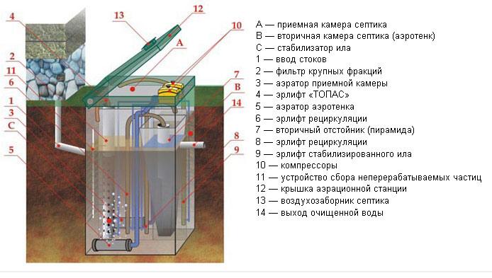 схема септика модели Топас