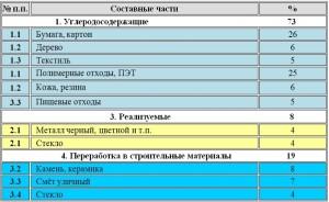 Состав ТБО