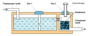 Схема обустройства железобетонной конструкции