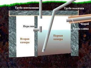 Схема обустройства простого септика