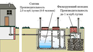 Схема расположения емкостей их бетонных колец