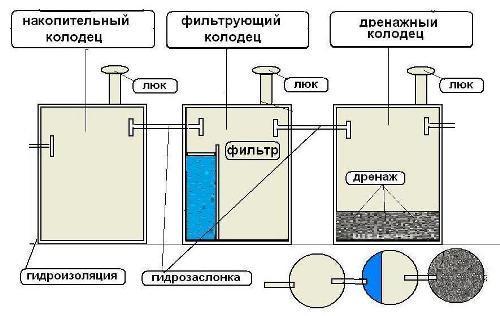 Схема устройства септика их ЖБ