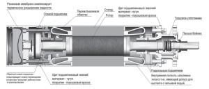 Схема устройства насоса погружного типа