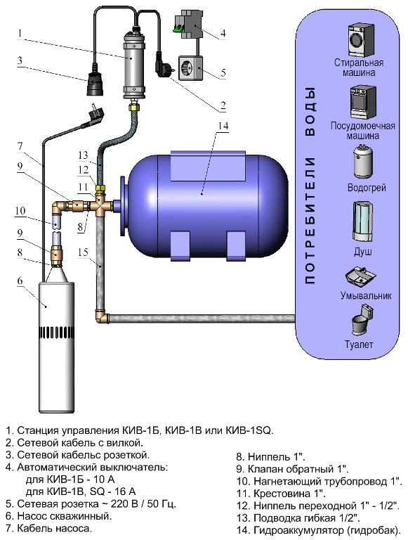 Подключение автоматики и схема