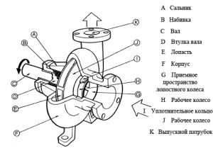Схема устройства центробежного типа