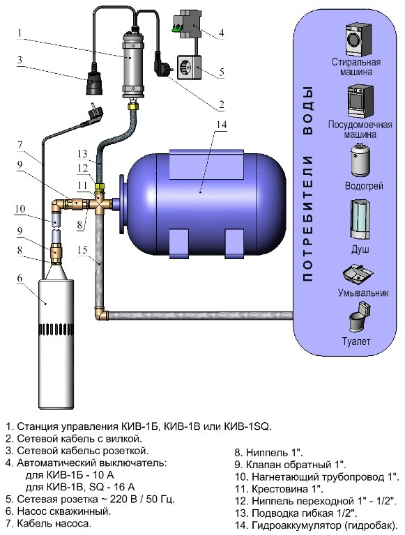 Установка и схема обьвязки