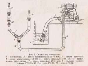 Монтаж и эксплуатация мотопомпы
