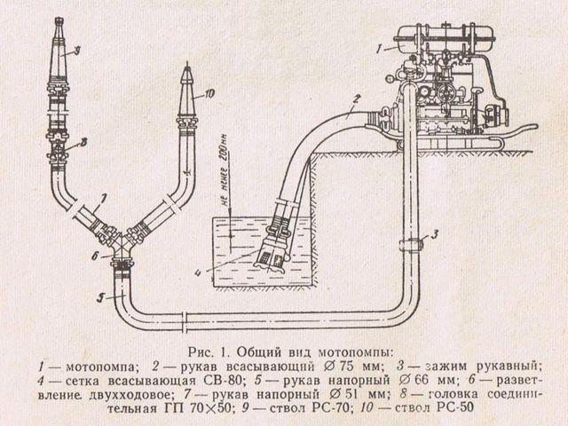 Инструкцию по эксплуатации мотопомпы