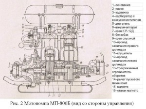 Устройство и конструкция модели МП 800