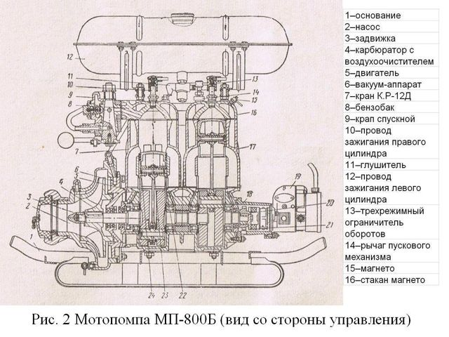 Инструкция по эксплуатации мотопомпы мп 800