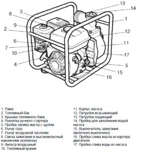 Устройство оборудования для загрязненной воды
