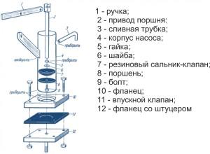 Устройство ручной механической помпы