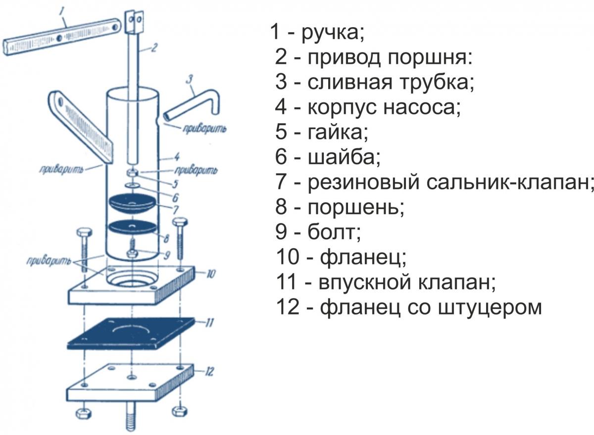 Насосы ручные схема чертеж